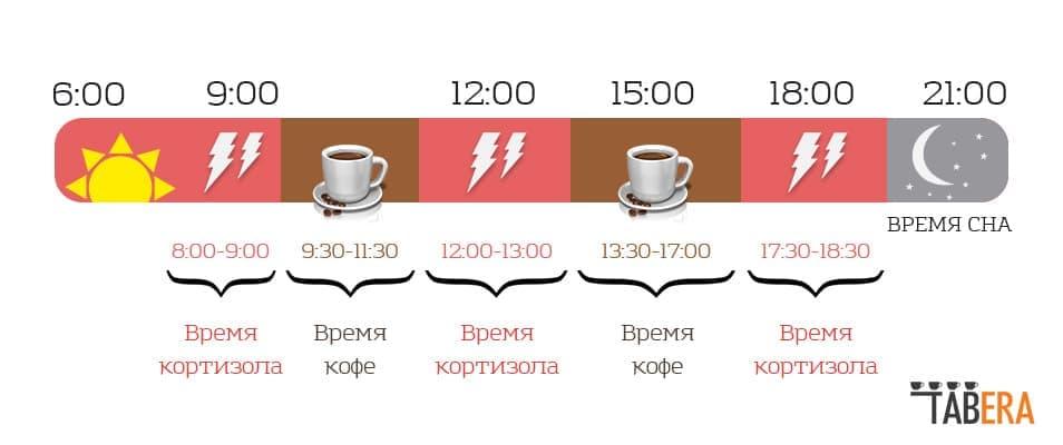 Чтобы проснуться, пить кофе не обязательно