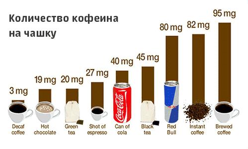 Обновленные рекомендации относительно того, в каких дозах можно пить кофе